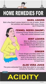 323 - Home remedies for ACIDITY